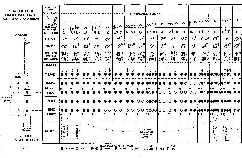Shakuhachi Flute Fingering Chart - Page 1